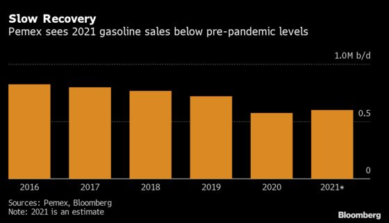 Pemex Gasoline Sales to Lag Pre-Pandemic Levels for Second Year