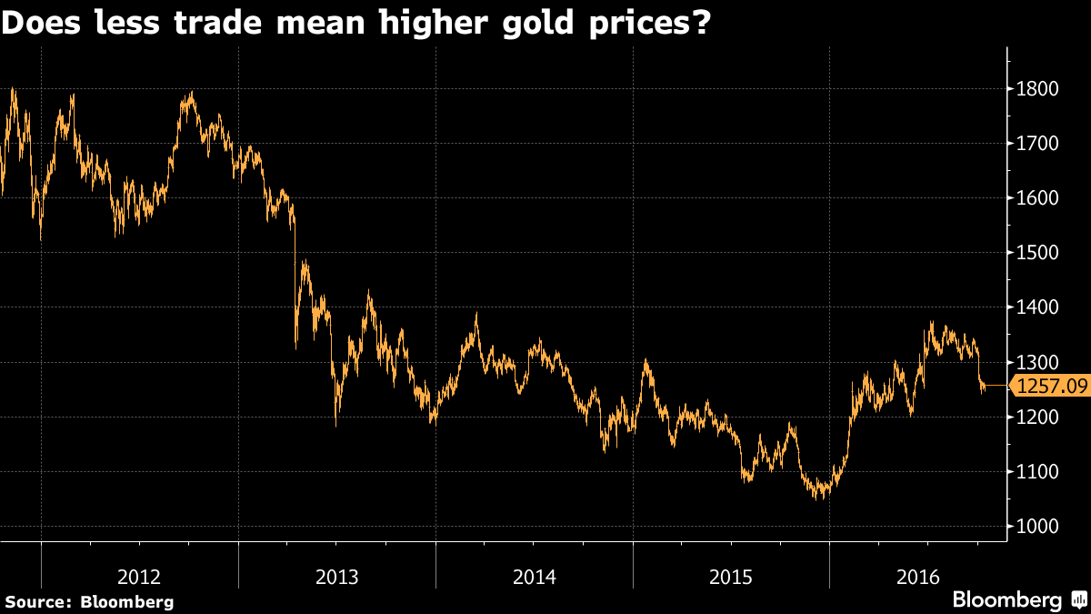 """Higher Gold Prices"" On Global Trade Slowdown - HSBC"