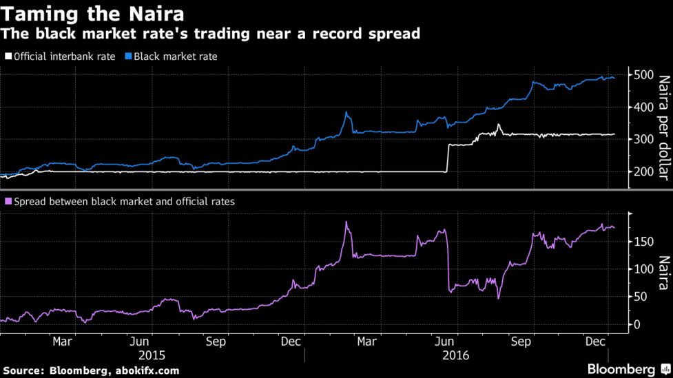 Taming The Naira
