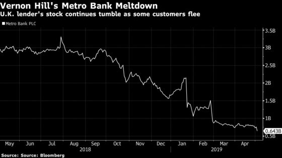 Metro Bank Shares Plunge After Some Customers Yank Deposits