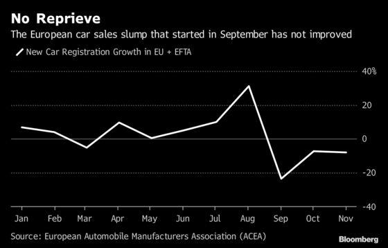 European Car Sales Slump in November With No Sign of Rebound