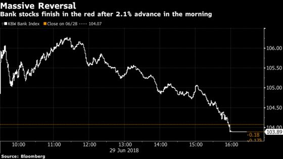 U.S. Banks Suffer Worst Reversal of 2018 to End the First Half