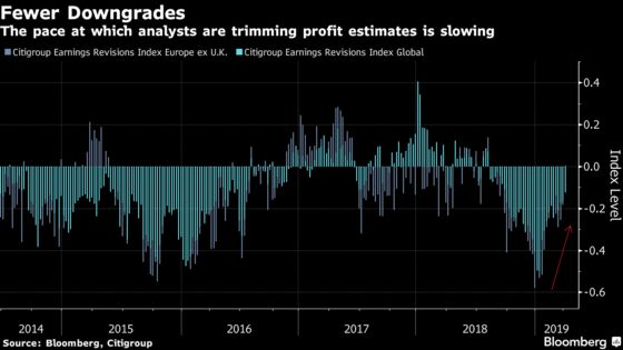 Why Aren't Markets Worried About Profit Warnings?: Taking Stock