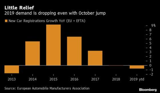 European Car Sales Climb in October, Masking Dismal Outlook