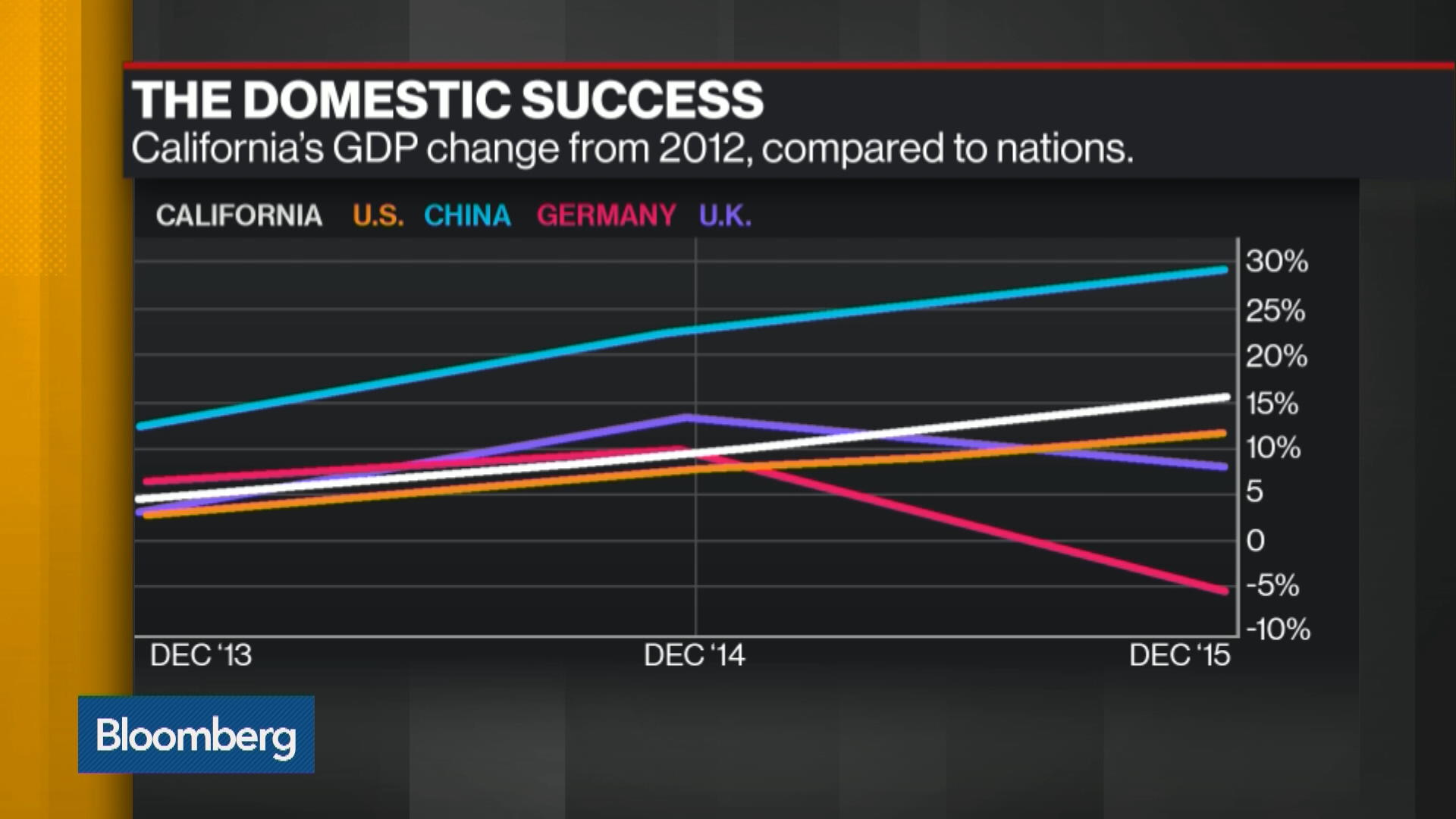 California Leads U.S. Economy, Away From Trump