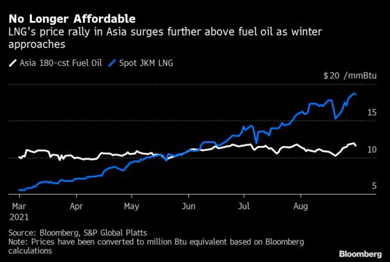Emerging Asia Faces Power Curbs, More Pollution on Gas Rally
