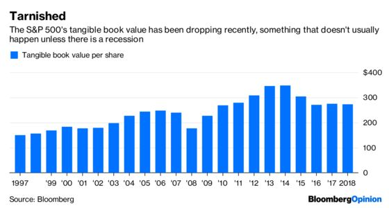 The S&P 500 Has a Tangible Net Worth Problem