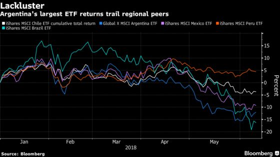 Biggest Argentine ETF May Be Ripe for Gains as Bears Retreat