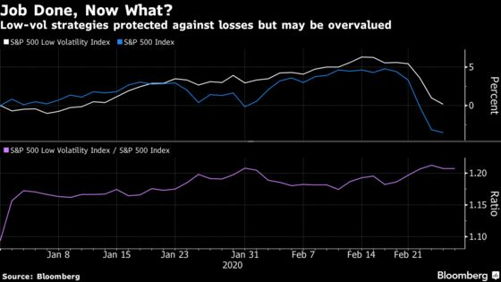 Quant Warnings Get Louder Over Beloved Defensive Stock Trade