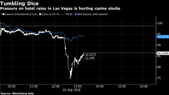 Caesars Leads Drop in Casinos on Room Rate Pressure in Vegas