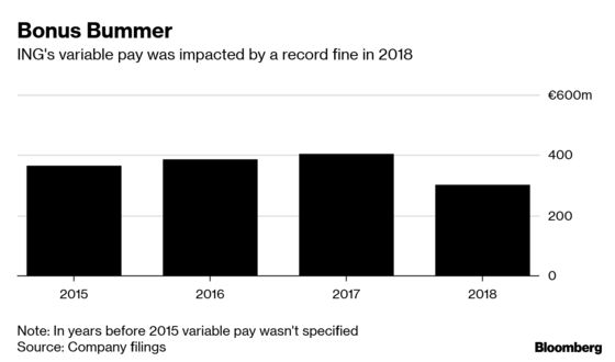 ING's Bonus Pool Cut by 25% After a Year Tainted by Record Fine
