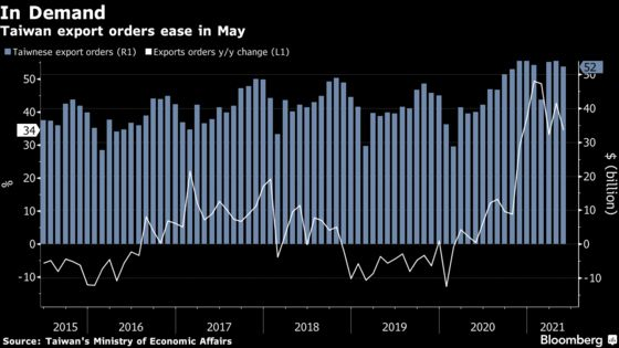 Taiwan's Export Order Slowdown May Be Sign of Easing Tech Demand