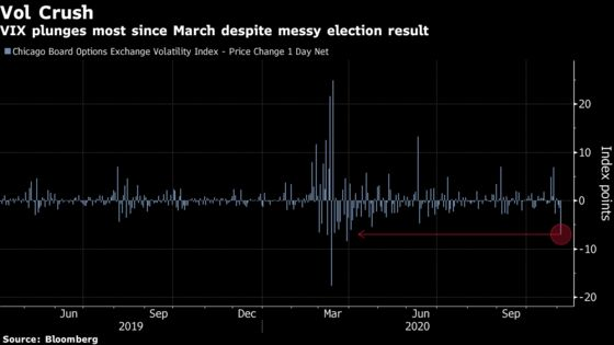 Short VIX Bets Looking Smart as Stocks Defy Election Mess