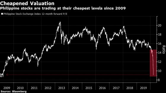 Philippine Stocks Veterans See More Pain After Record Plunge