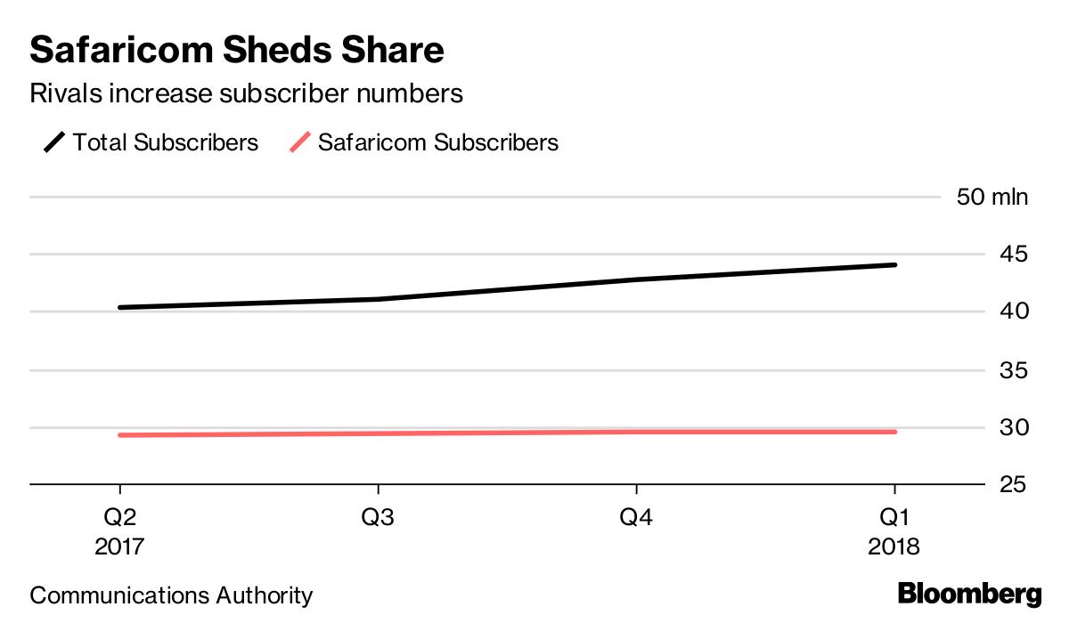 Airtel Kenya Bites Into Safaricom Market Share in Second