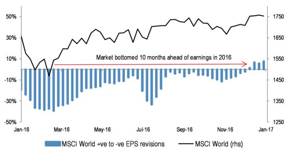 Poor Earnings Season May Not Stop a Market Rally, JPMorgan Says