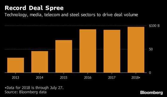 India's Loggeda Record $98 Billion in Deals This Year
