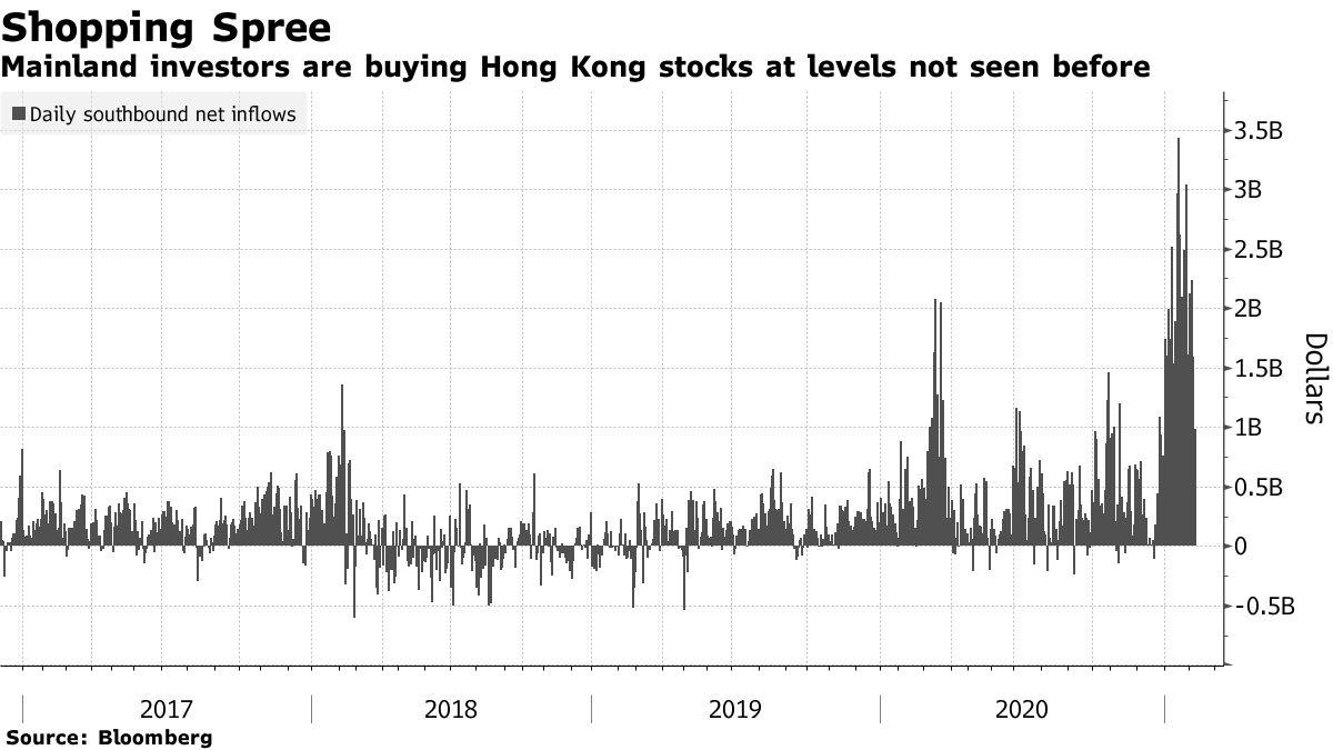 Les investisseurs continentaux achètent des actions de Hong Kong à des niveaux jamais vus auparavant