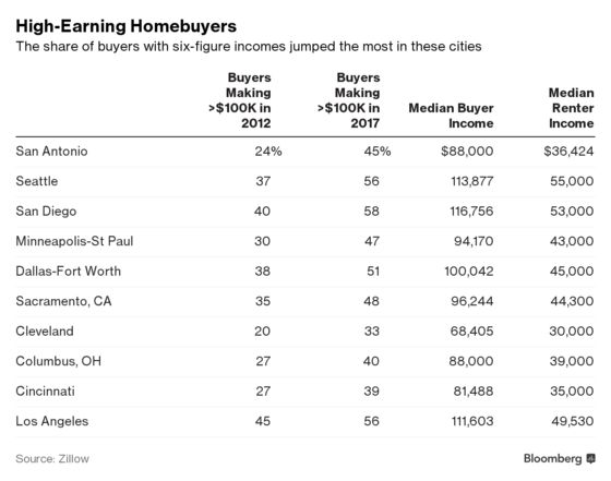 Buying a House? Odds Are Rising You Have a Six-Figure Income