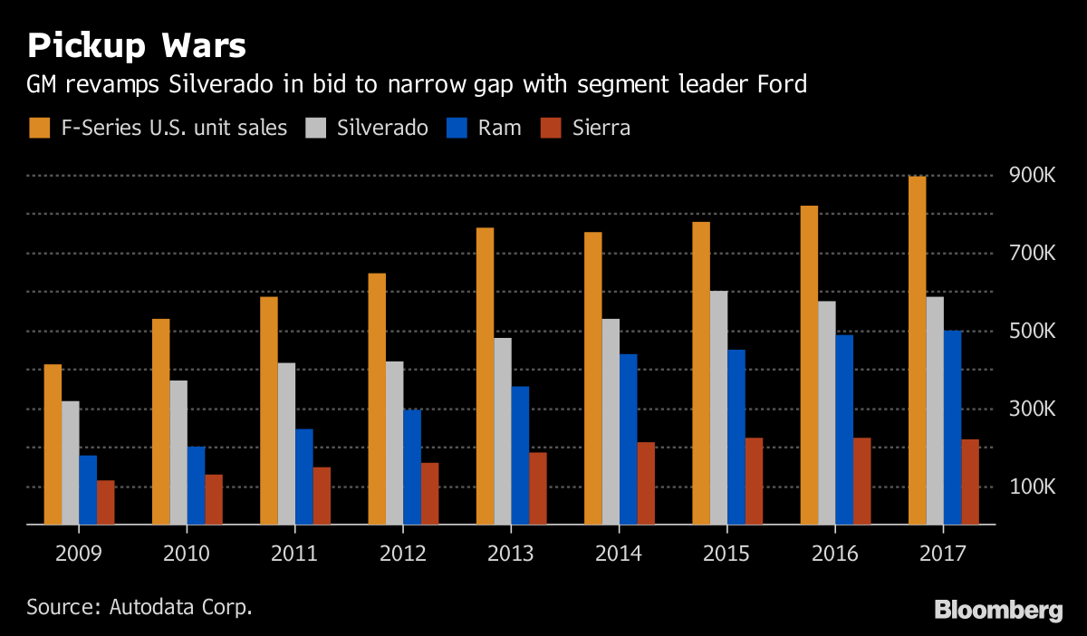 Pickup Wars       GM revamps Silverado in bid to narrow gap with segment leader Ford              Source Autodata Corp