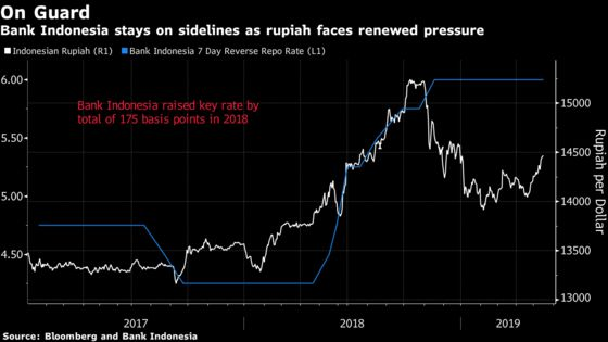 Bank Indonesia Hints at Rate Cuts as It Monitors Global Risks