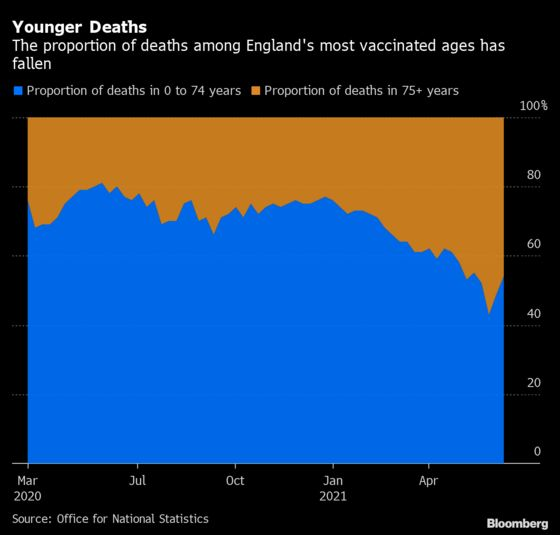 U.K. Optimism Grows That Shots End Link Between Cases and Deaths