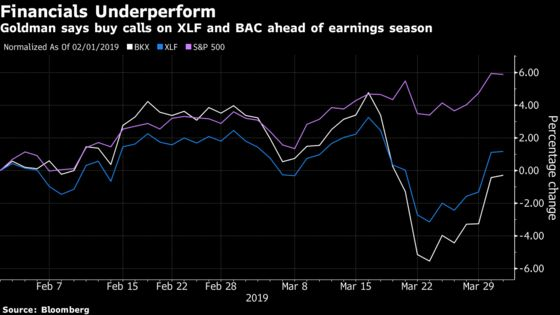 Goldman Sees Earnings Boost in Financials, Says Buy Call Options