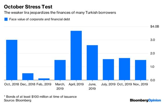 The Turkish Lira Faces an Unwelcome Reminder