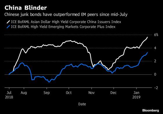 China Junk Bonds Not Stocks Is Fidelity's Trade War Strategy