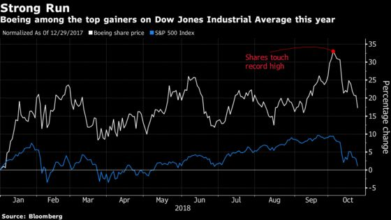 Boeing 3Q May Beat, But Can It Stop the Industrials Sell-Off?