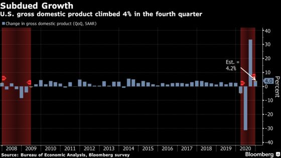 U.S. Economic Growth Moderated to 4% in Final Quarter of 2020