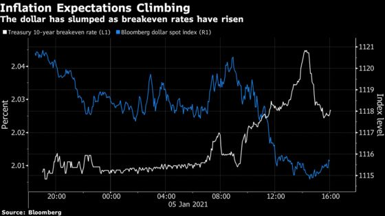 Dollar Slumps as U.S. Inflation Expectations Rise and Oil Surges