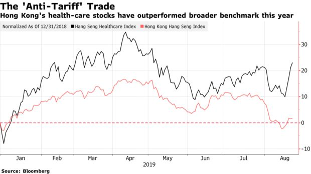 Hong Kong's health-care stocks have outperformed broader benchmark this year