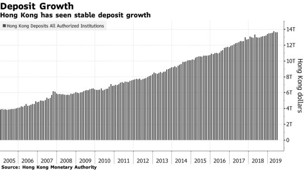 Hong Kong has seen stable deposit growth