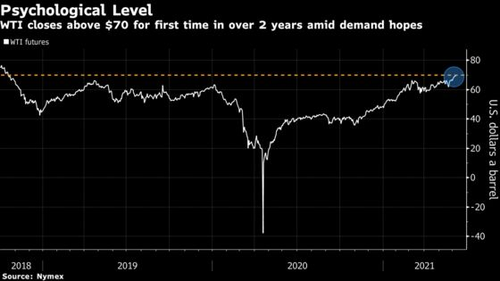 Oil Closes Above $70 a Barrel for First Time in Over Two Years