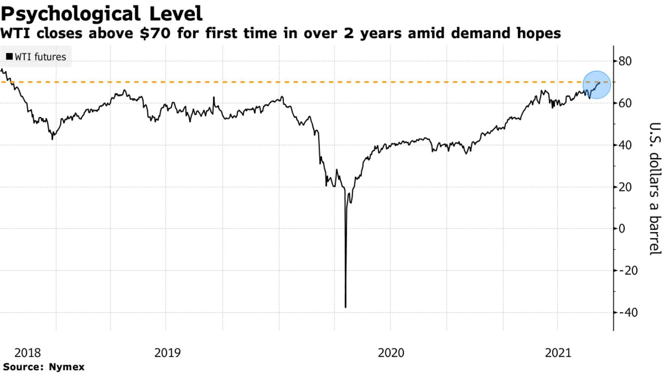 WTI closes above $70 for first time in over 2 years amid demand hopes