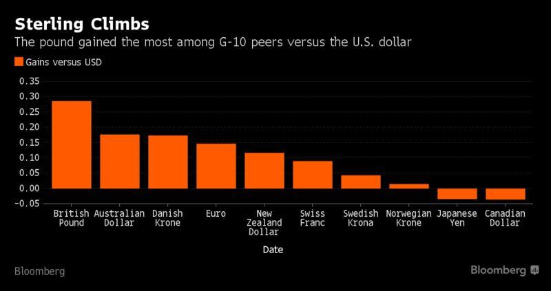 Фунт растет против всех основных валют, в поле зрения $1.30