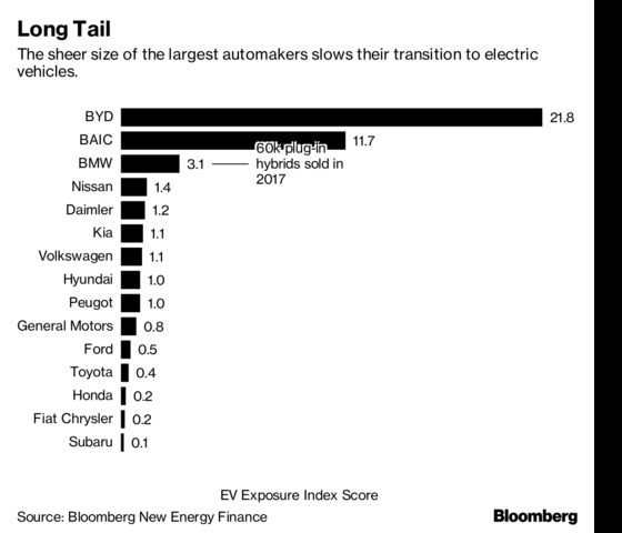 Only BMW Comes Close to China's Electric-Vehicle Heavyweights