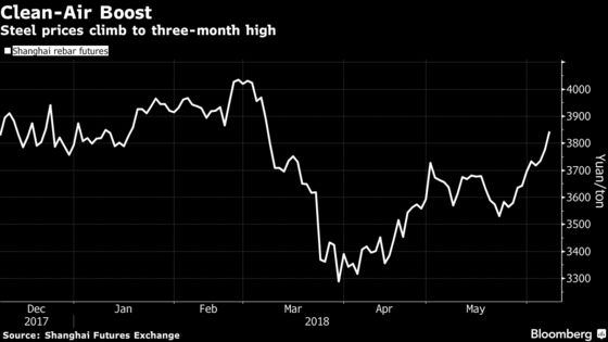 Steel Surges to Three-Month High as China Boosts Checks on Mills