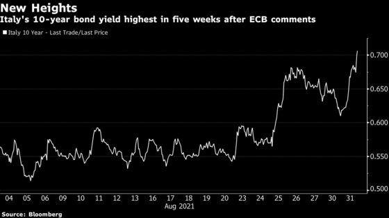 Europe Bonds Extend Losses as ECB Spotlights End to Crisis Aid