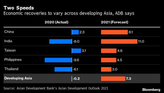 Asian Economies Recovering Fast But Paths Diverge, ADB Says