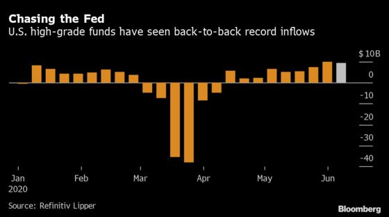Credit Funds Reaped Near-Record $15 Billion, Then Came the Rout