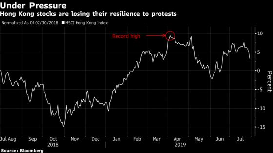Hong Kong Stocks Succumb to Protests With Local Economy at Risk