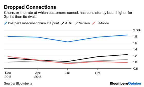 Sprint Without T-Mobile? Investors Shudder to Think