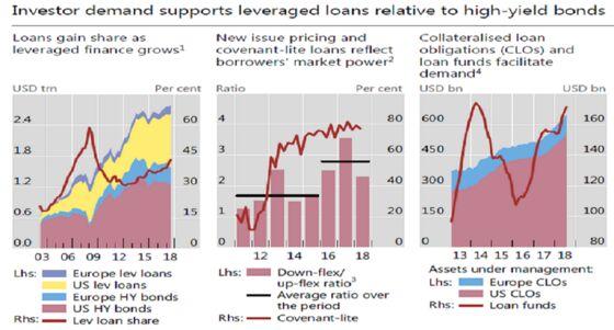 As Fed to Oaktree Fret Risks, Leveraged Loans Hit New Milestone