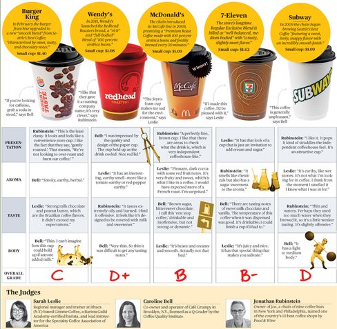 Who Serves the Best Fast-Food Coffee?