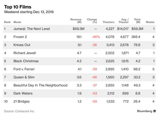 'Jumanji' With Dwayne Johnson, Kevin Hart Tops Box Office