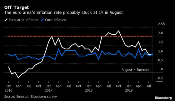 Euro-Area Inflation Unlikely to Please ECB Policy Makers