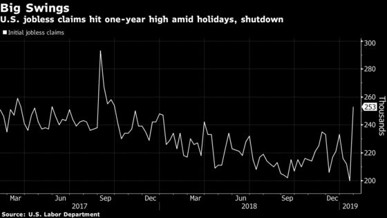U.S. Jobless Claims Hit One-Year High Amid Shutdown, Holiday