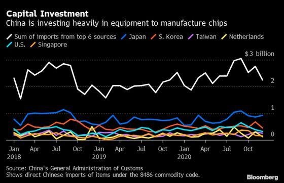 China Stockpiles Chips, Chip-Making Machines to Resist U.S.